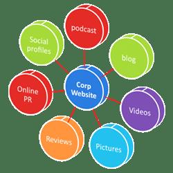 website-blog-site-aspects-elements-development-design-web-tips-help-pointers-information-reviews